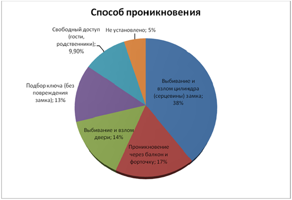 остановилась квартирные кражи в москве 2016 статистика секунду ему